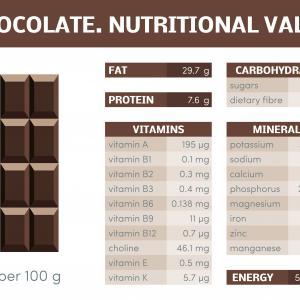 Какаото – вкусен източник на витамин D