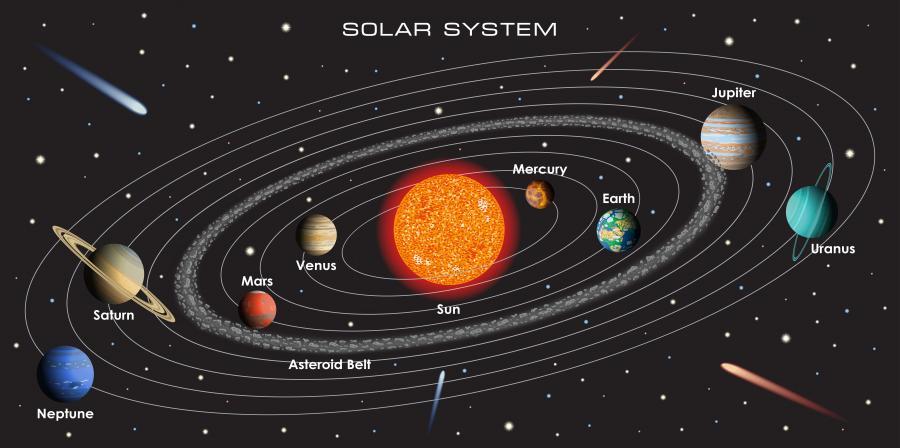 Vizhte Kak Se Dvizhat Obektite V Slnchevata Sistema S Tazi